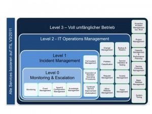 Das Service-Portfolio von IPsoft basiert auf ITIL V3/2011 und bietet vier verschiedene Betriebslevel: vom Monitoring und Eskalationsmanagement über das Incident und IT Operations Management bis hin zum vollständigen Betrieb einer kompletten Unternehmens IT-Umgebung (Quelle: IPsoft)