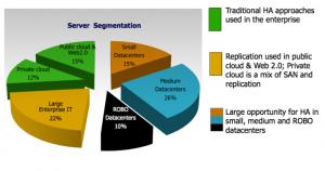 Marktdaten von Gartner, IDC und LSI legen nahe, dass sich gut 51 Prozent aller ausgelieferten Server in einem DAS-Umfeld eingesetzt werden und der Bedarf meist kleiner und mittelständischer Unternehmen ihre Systeme einfach und kostengünstig hochverfügbar zu machen entsprechend hoch ist