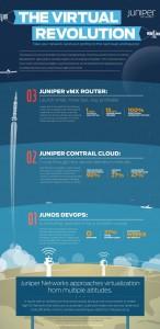 Juniper_The virtual revolution_small
