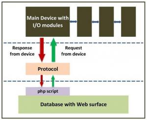 Schema Database