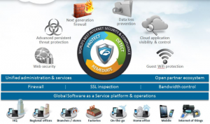Zscaler - Internet Security Platform overview