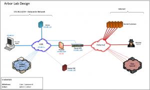Schaubild des DDoS-Schutzansatzes von Arbor
