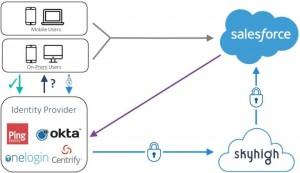Der CASB von Skyhigh sichert die mobile Cloud-Kommunikation beispielsweise mit Salesforce  zusätzlich ab (Quelle: Skyhigh Networks)