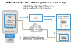 identos-product_saas-based-encryption-infrastructure-for-apps
