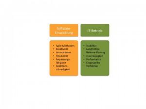 Mehrwert durch DevOps: Reduzierte Kosten und höhere Qualität