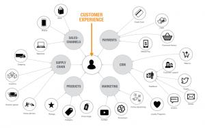 Stark vernetzte und unstrukturierte Informationen, zum Beispiel entlang einer Customer Journey, können auf Grund der Struktur des Graphen natürlich abgebildet werden