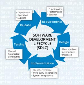 BLADU_SoftwareDevelopement_Lifecycle_SDLC