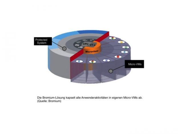micro-virtualisierung