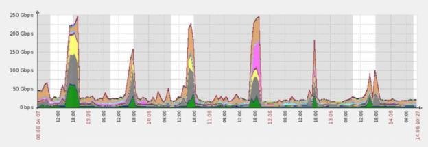 Bild 1 – Ein DDoS Angriff...