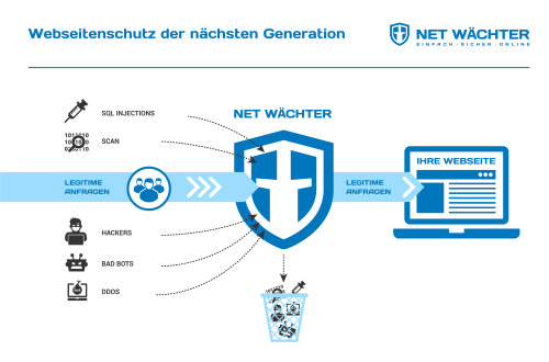 Neue cloudbasierte IT-Security-Lösung gestartet