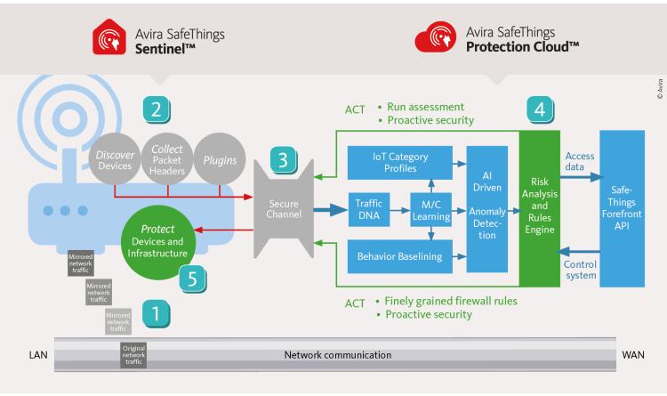 Avira SafeThings verbessert IoT-Sicherheit im Smart Home – ohne zusätzliche Hardware