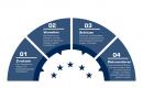 DeskCenters kostenloses DSGVO Add-on hilft Kunden, wesentliche Compliance-Aufgabe zu bewältigen