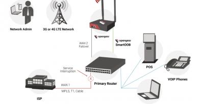 Unabhängigkeitserklärung: Out-of-Band-Management macht die Überwachung der IT-Infrastruktur unabhängig von der überwachten Infrastruktur