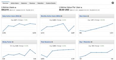 Daten aus Amazon Mobile Analytics exportieren