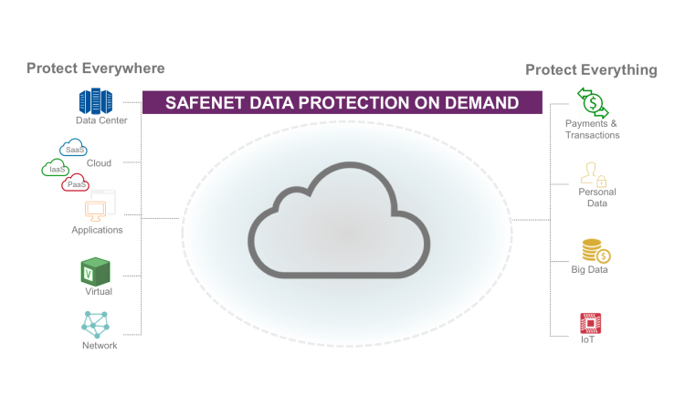 Im Test: SafeNet Data Protection on Demand von Gemalto
