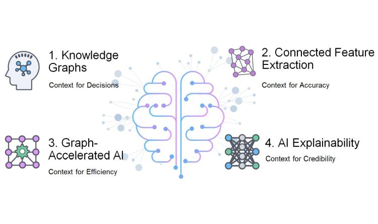 Neo4j 3.5 schafft Basis für maschinelles Lernen und KI-Systeme der nächsten Generation