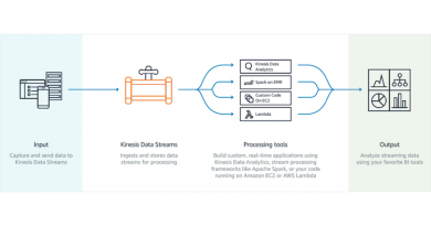 Tipp: Kinesis Data Streams