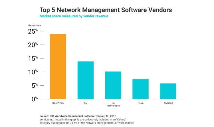 SolarWinds erweitert sein Netzwerkverwaltungsportfolio um SDN-Monitoring-Unterstützung