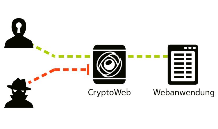 CryptoWeb: Doppelter Boden für Passwörter