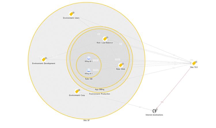 Neue Funktionen: Guardicore Centra vereinfacht Mikrosegmentierung in hybriden Datacenter-Umgebungen