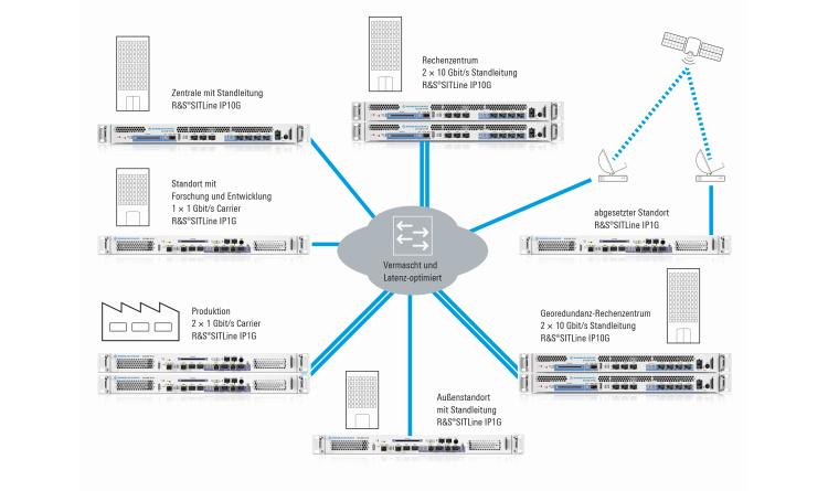 Rohde & Schwarz Cybersecurity stellt neuartige IP-Verschlüsselungstechnik mit VS-NfD-Zulassung vor