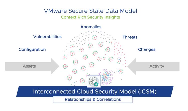 """VMware stellt neues Produkt """"Secure Status"""" vor"""