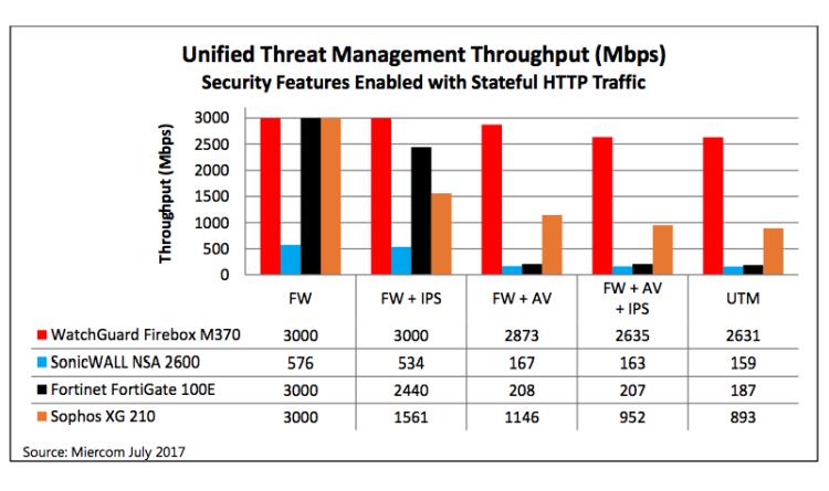 Next-Generation Firewall: Funktionalität darf nicht auf Kosten der Performance gehen