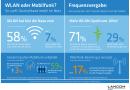 Mobiles Internet: Nutzer surfen lieber per WLAN als über Mobilfunk im Netz