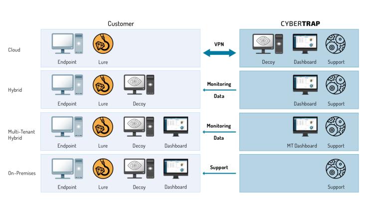 Cybertrap schickt Hacker in irreale IT-Parallelwelten