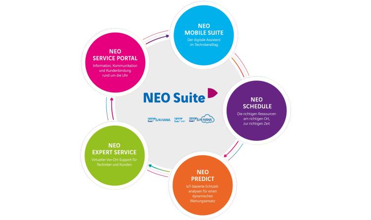 """Axians präsentiert mit """"NEO Suite"""" eine innovative Service-Management-Lösung für SAP-Anwender"""