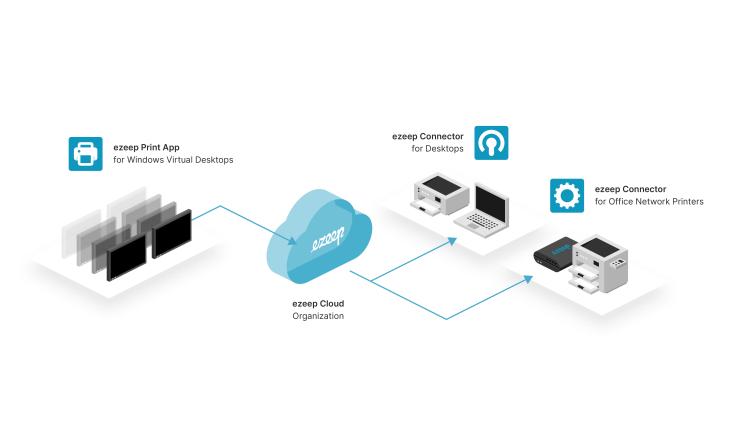 Jetzt verfügbar: Die Drucklösung für Windows Virtual Desktop – ezeep