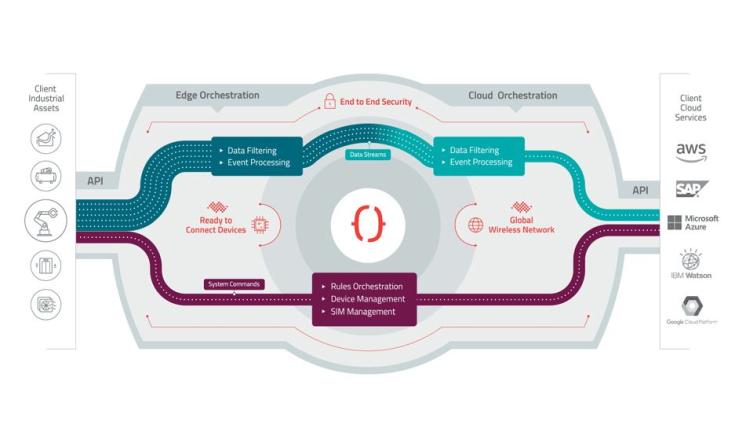 Datenorchestrierung: Mehr Tempo auf dem Weg zum IoT