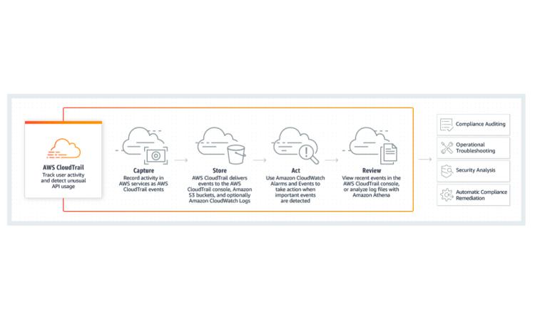 Mit AWS Cloudtrail tiefere Einblicke in Ihre Cloud-Infrastruktur gewinnen