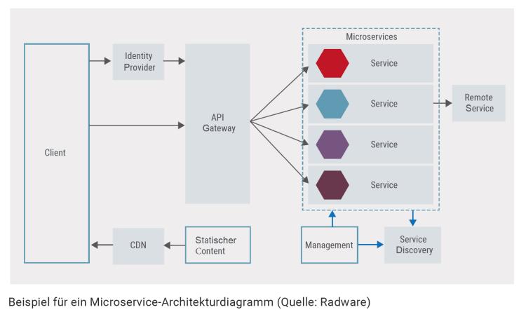 Sicherheit in Zeiten der Microservices: Sieben Tipps von Radware