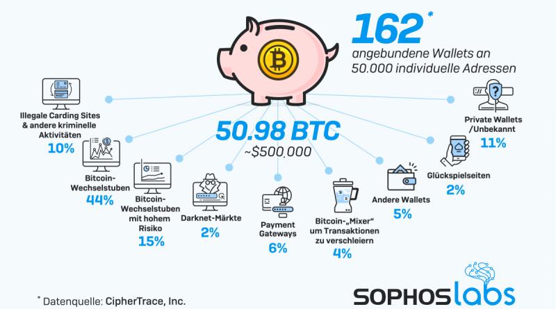 Bitcoin-Fluss aus der Sextortion-Spamattacke offengelegt