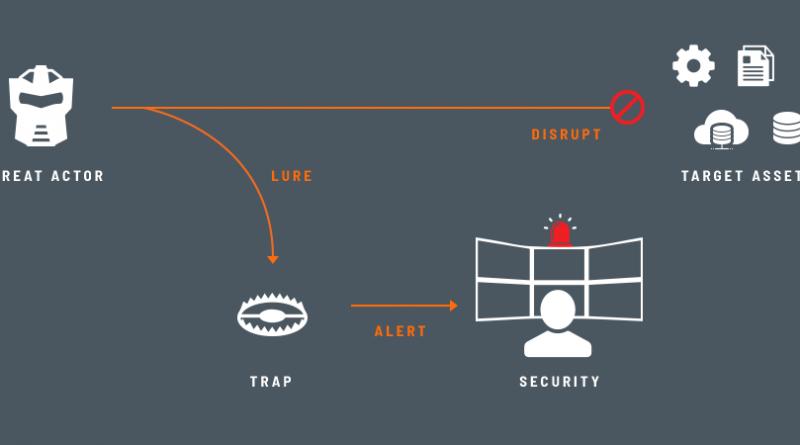 ThreatDefend-Plattform sieht Angreiferverhalten voraus