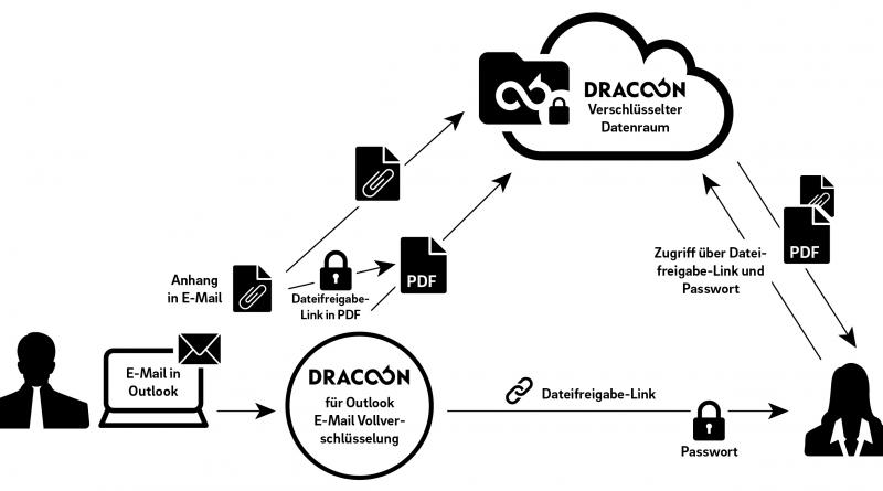 Outlook Add-In zur E-Mail-Verschlüsselung von DRACOON