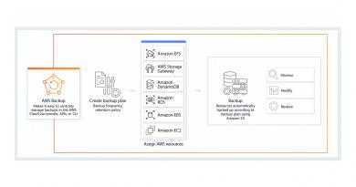 Ablegen von zusätzlichen Backupkopien in weiteren AWS Regionen