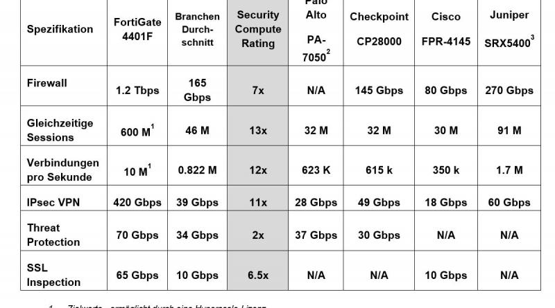 Fortinet bringt Hyperscale-Firewall