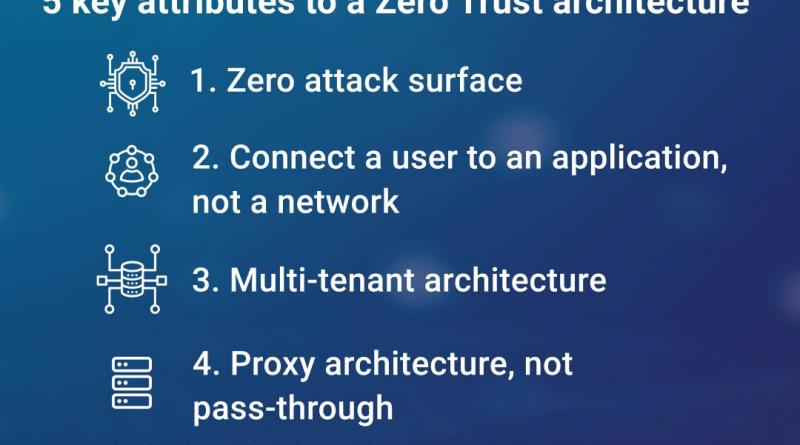 Zscaler erweitert das Datenschutz-Portfolio der Zero Trust Exchange