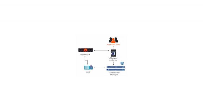 Datenverschlüsselung gemeinsam mit Datenkomprimierungsfunktionen nutzen