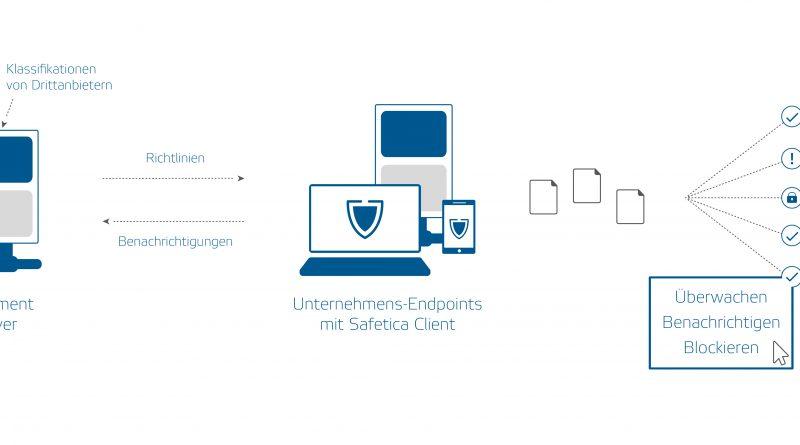 IT-Sicherheit optimiert für kleine und mittlere Unternehmen