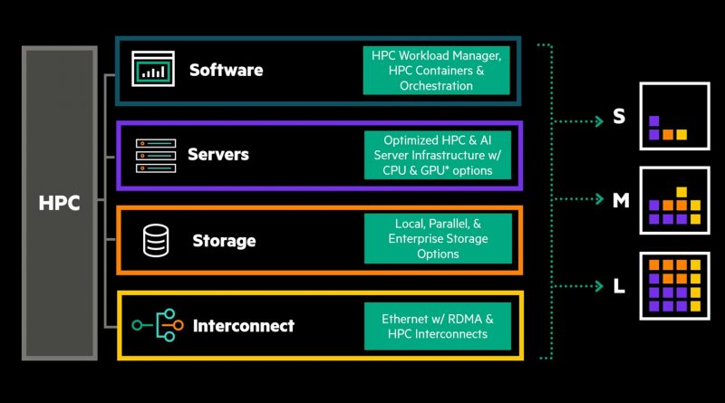 Supercomputer as a Service von Hewlett Packard Enterprise