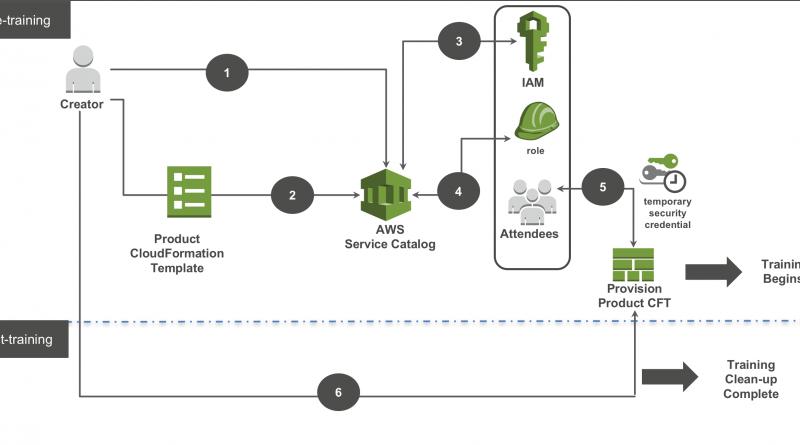 Bereitstellung eines AWS Service Catalog