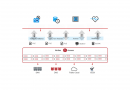 Periodische Replikation mit Veritas Access
