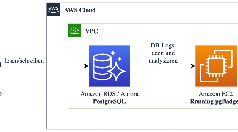 Analyse von Log-Files bei PostgreSQL-Cloud-Datenbanken