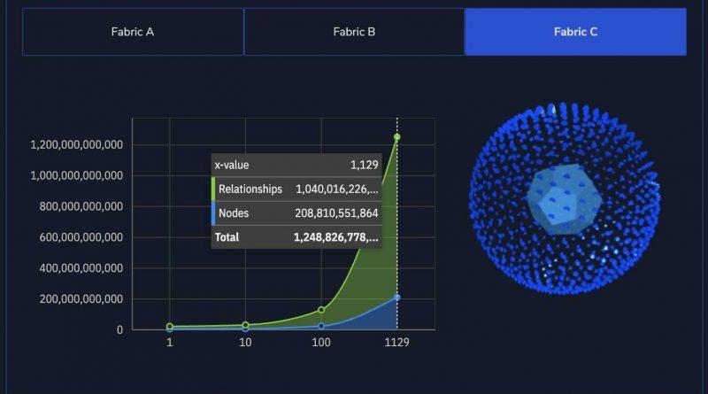 Mehr als eine Billion Datenbeziehungen in Neo4j Graphdatenbank