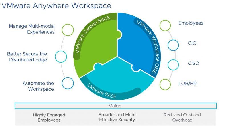 """Überall Arbeiten mit """"VMware Anywhere Workspace"""""""