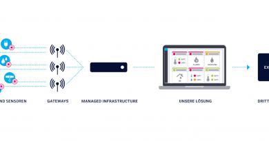 Paessler Building Monitor: IoT-Monitoring für das Gebäude-Management